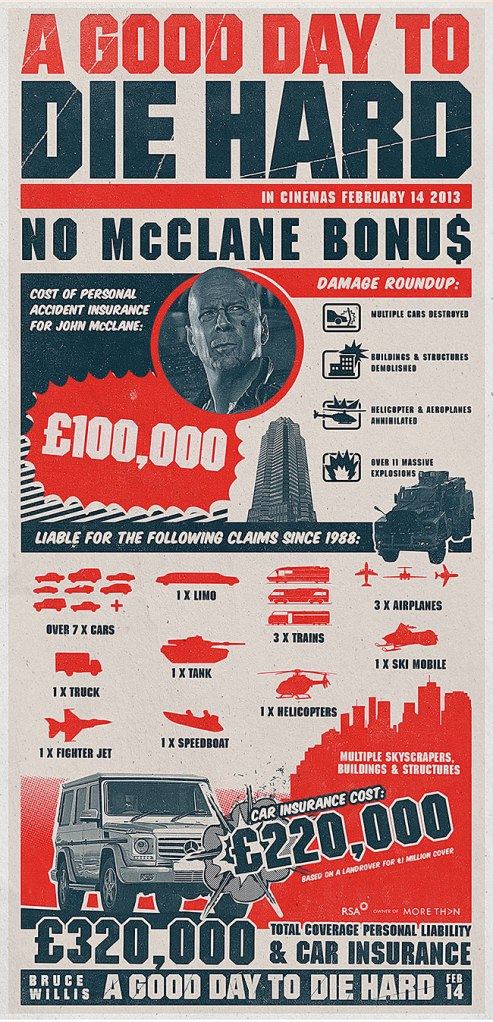 Die Hard insurance infographic