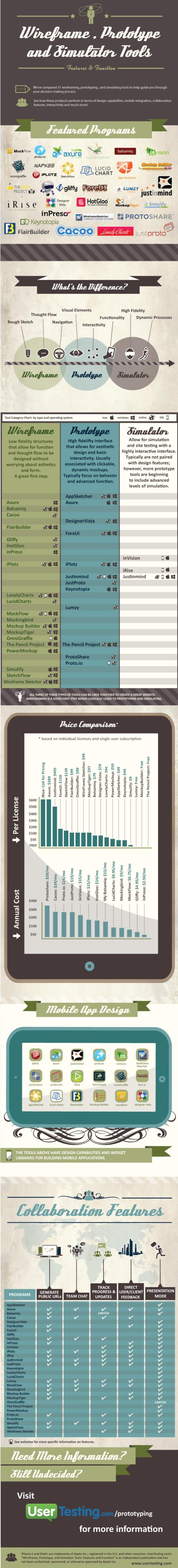 prototyping-infographic