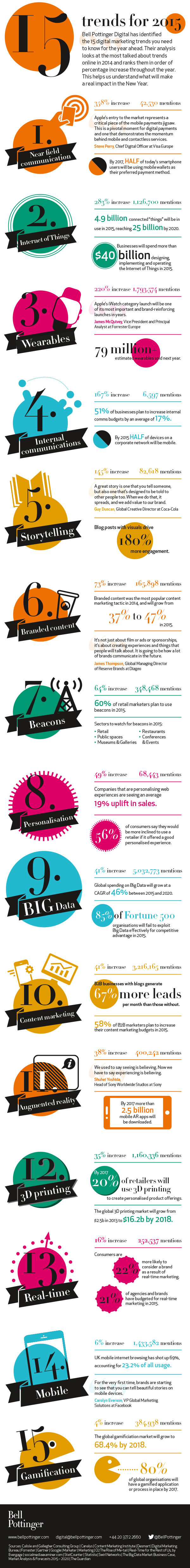 Bell Pottinger Digital - 15 trends for 2015 infographic